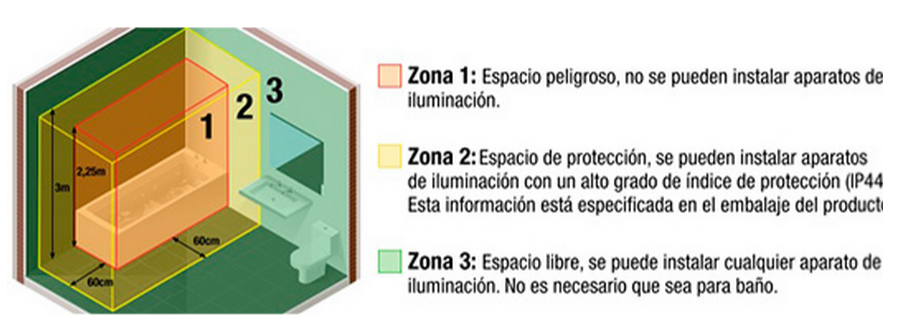 tabla-zona-proteccion-bano.png