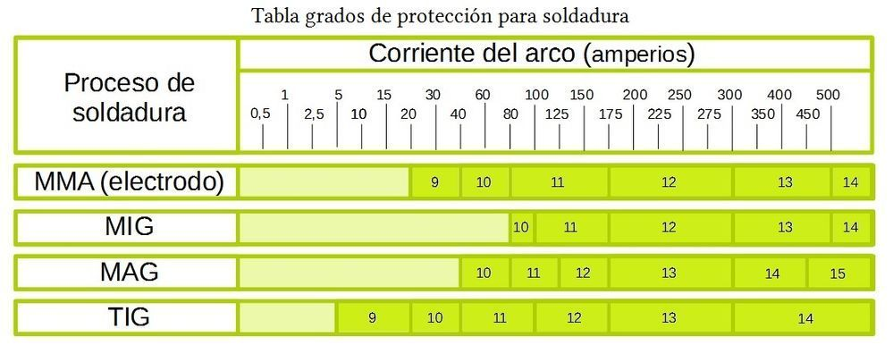 tabla-proteccion-soldadura.jpg